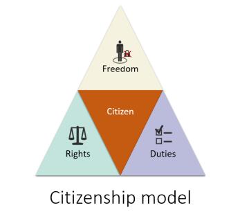 Citizenship model